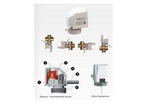 Attuatore elettrotermico 22CX - 230V per collettori Pleion-Tubiplast